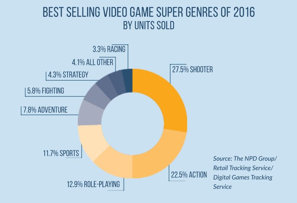 Genre Games
